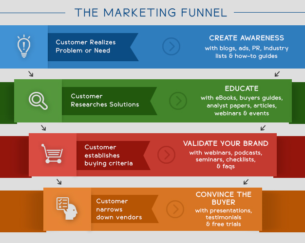 How To Create An Inbound Marketing Strategy: A Step By Step Guide