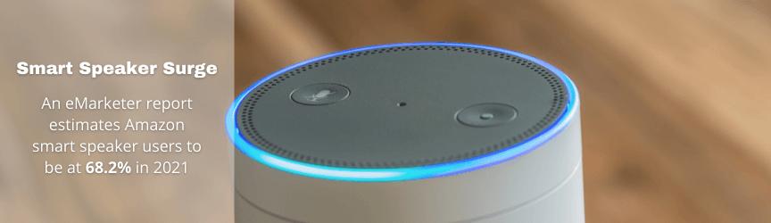 Amazon Alexa smart speaker use increases.